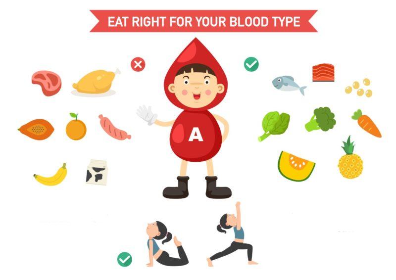 dieta podla krvnej skupiny