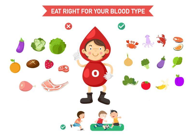 dieta podla krvnych skupin 0