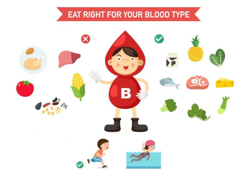 dieta podla krvnych skupin B
