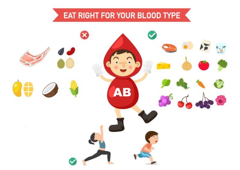dieta podla krvnyej skupiny AB